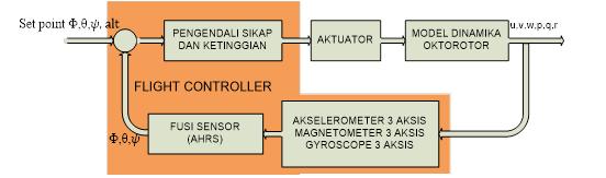 octorotor